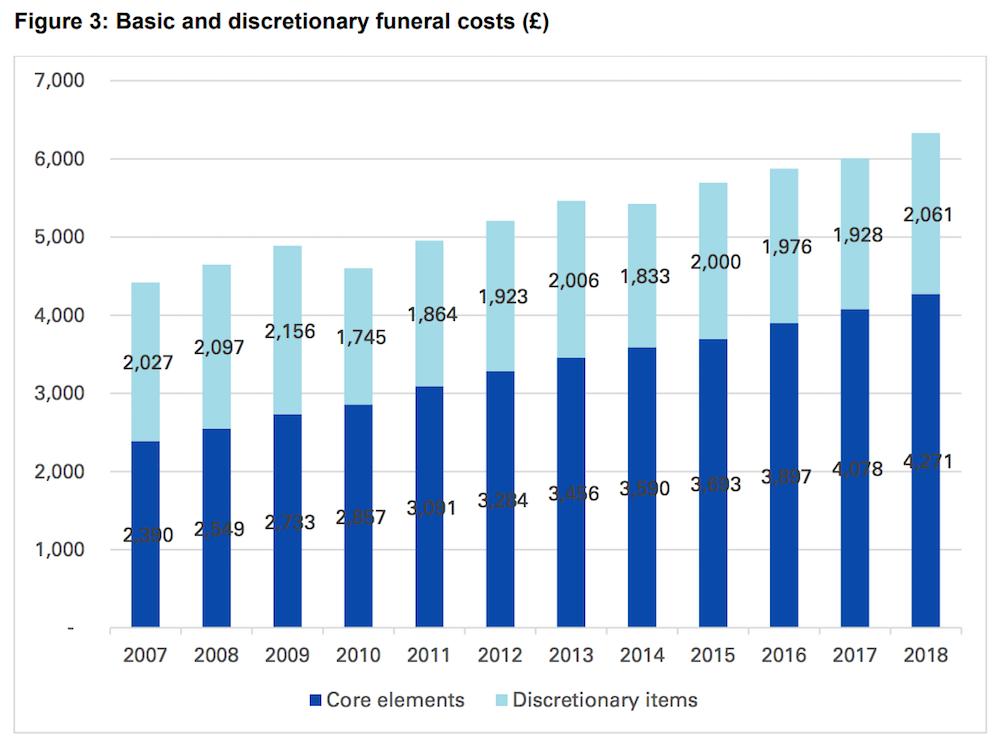 Cost of funerals